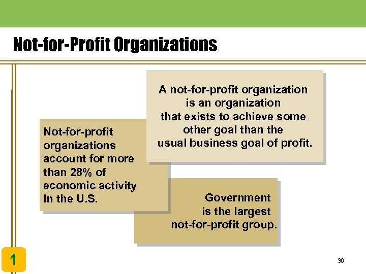 Not-for-Profit Organizations Not-for-profit organizations account for more than 28% of economic activity In the