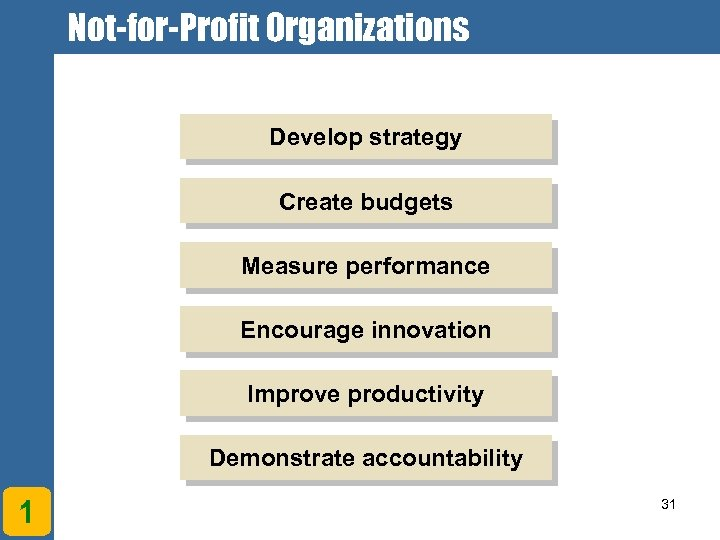 Not-for-Profit Organizations Develop strategy Create budgets Measure performance Encourage innovation Improve productivity Demonstrate accountability