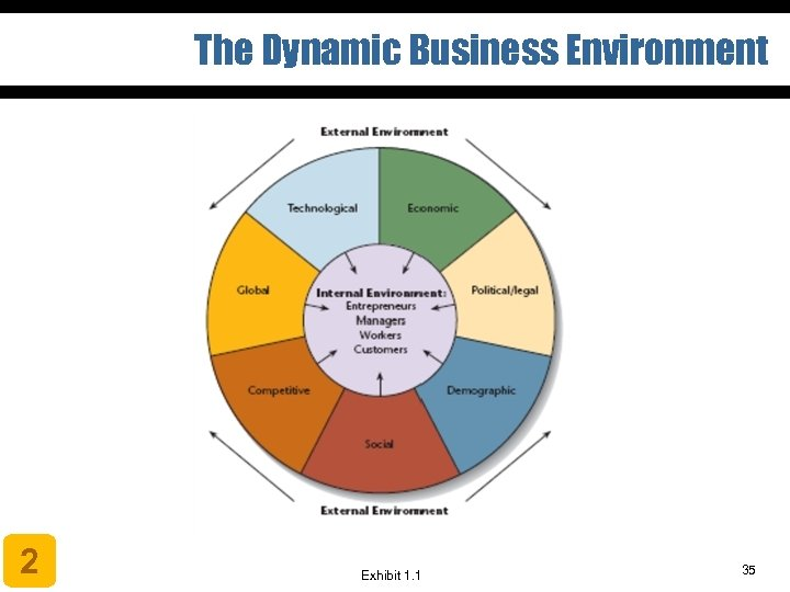 The Dynamic Business Environment 2 Exhibit 1. 1 35