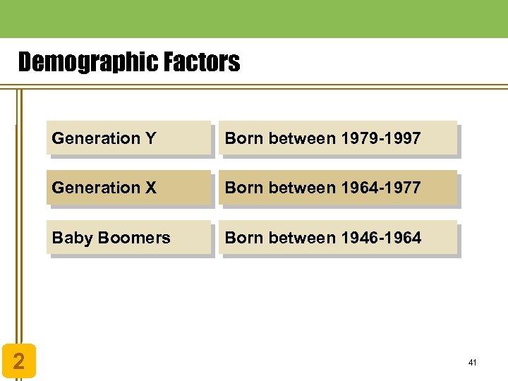 Demographic Factors Generation Y Generation X Born between 1964 -1977 Baby Boomers 2 Born