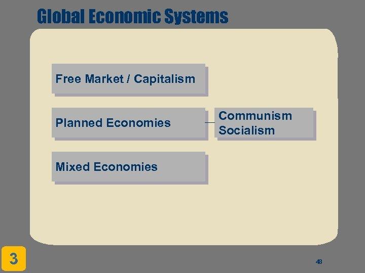 Global Economic Systems Free Market / Capitalism Planned Economies Communism Socialism Mixed Economies 3