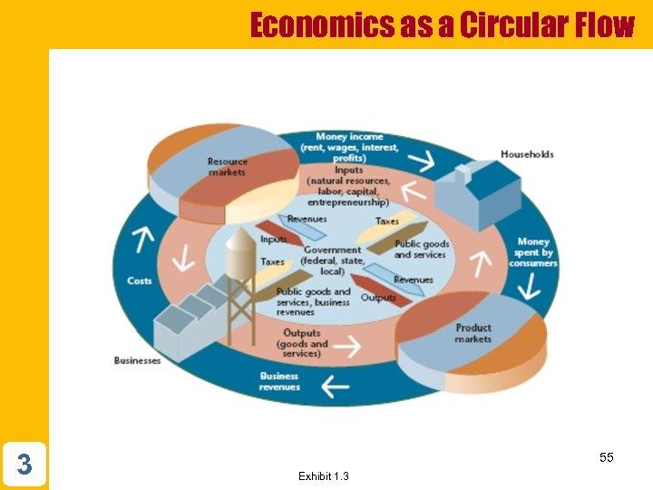 Economics as a Circular Flow 3 55 Exhibit 1. 3