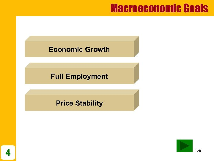Macroeconomic Goals Economic Growth Full Employment Price Stability 4 58