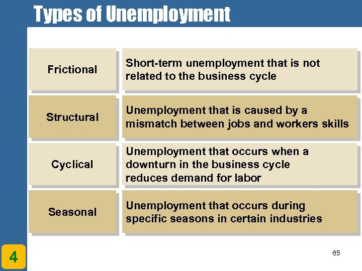 Types of Unemployment Frictional Short-term unemployment that is not related to the business cycle
