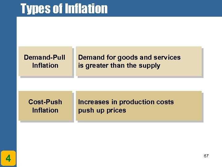 Types of Inflation Demand-Pull Inflation Cost-Push Inflation 4 Demand for goods and services is