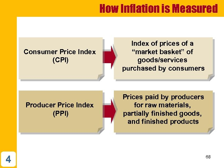 How Inflation is Measured Consumer Price Index (CPI) Producer Price Index (PPI) 4 Index