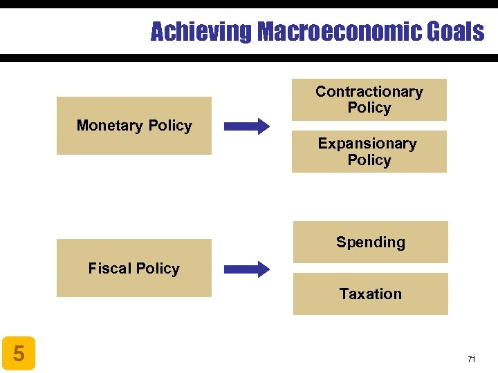 Achieving Macroeconomic Goals Contractionary Policy Monetary Policy Expansionary Policy Spending Fiscal Policy Taxation 5