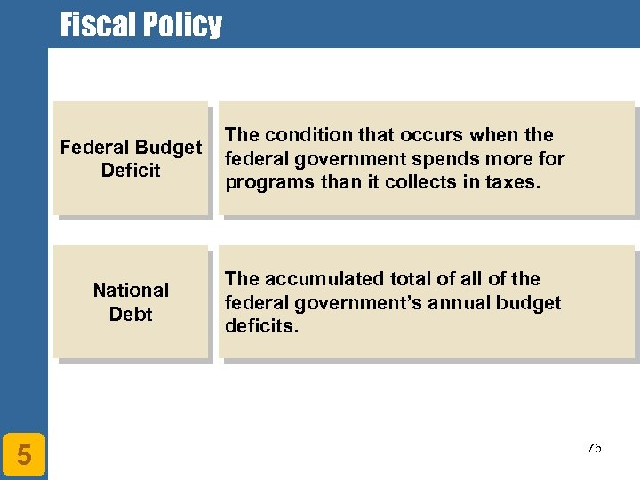 Fiscal Policy Federal Budget Deficit National Debt 5 The condition that occurs when the
