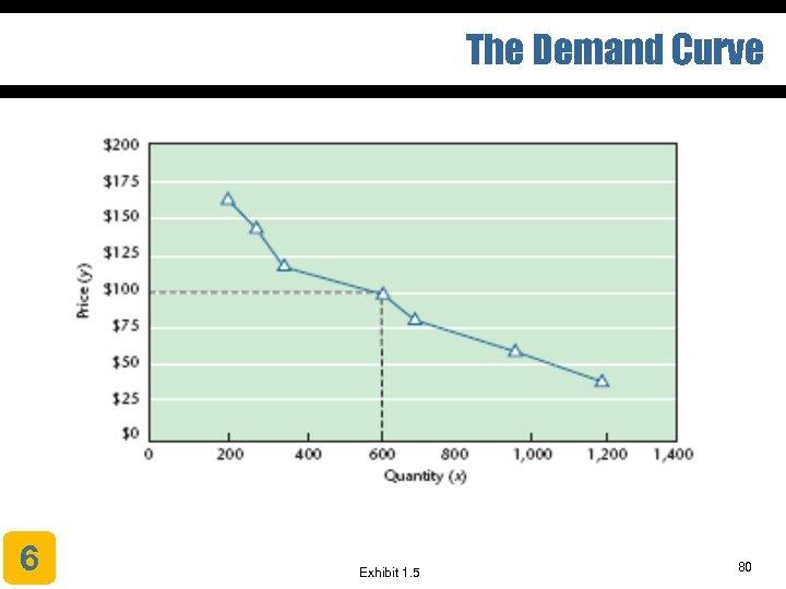 The Demand Curve 6 Exhibit 1. 5 80