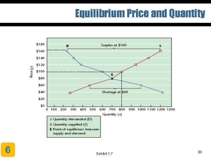 Equilibrium Price and Quantity 6 Exhibit 1. 7 83