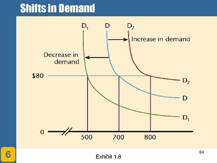 Shifts in Demand 6 Exhibit 1. 8 84
