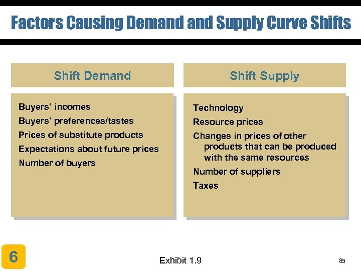 Factors Causing Demand Supply Curve Shifts Shift Demand Shift Supply Buyers' incomes Technology Buyers'