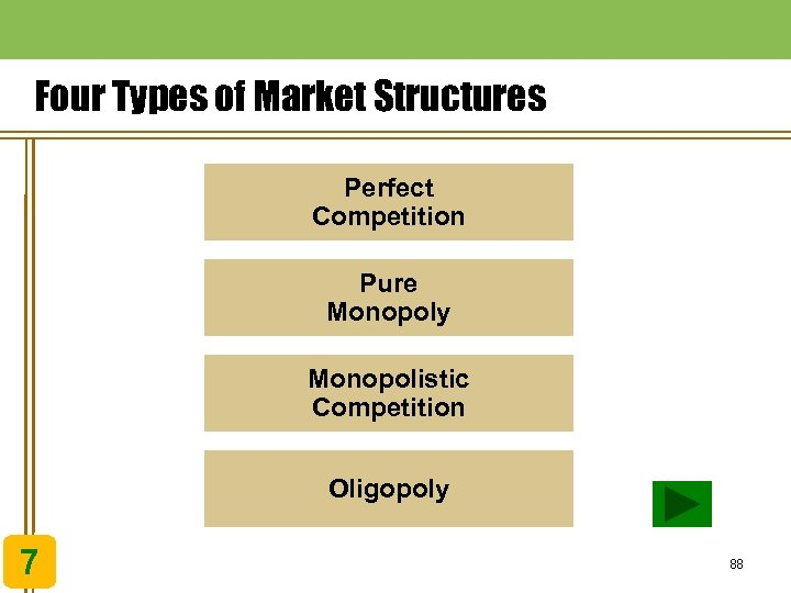 Four Types of Market Structures Perfect Competition Pure Monopoly Monopolistic Competition Oligopoly 7 88
