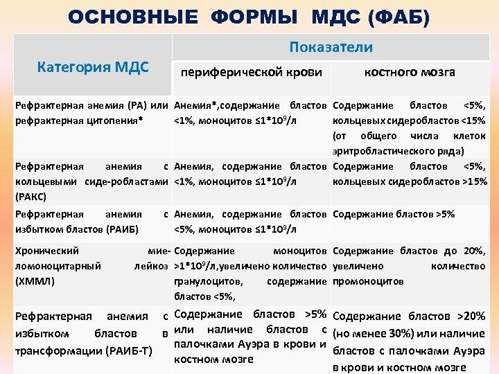ОСНОВНЫЕ ФОРМЫ МДС (ФАБ) Категория МДС Показатели периферической крови костного мозга Рефрактерная анемия (РА)