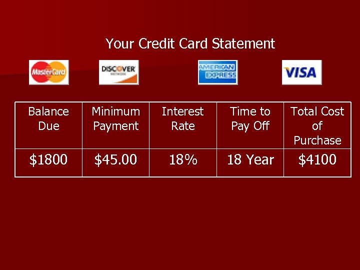Your Credit Card Statement Balance Due Minimum Payment Interest Rate Time to Pay Off