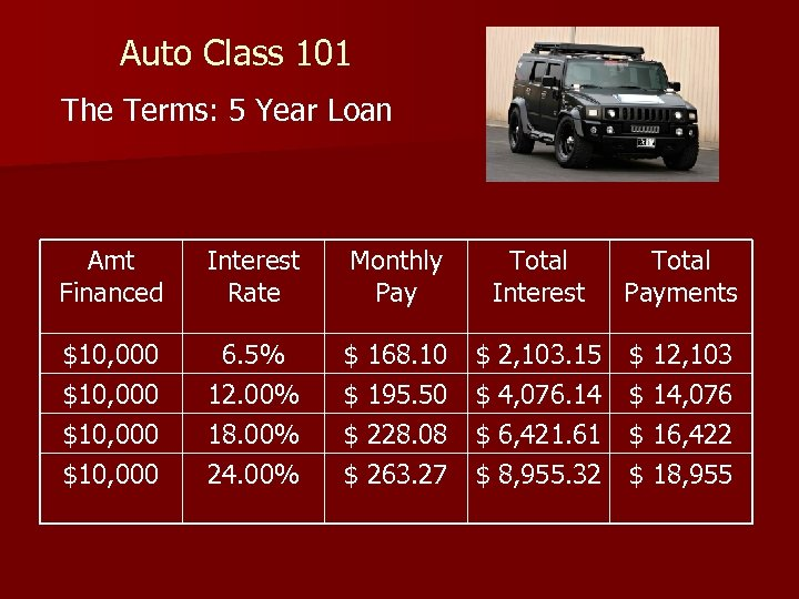 Auto Class 101 The Terms: 5 Year Loan Amt Financed Interest Rate Monthly Pay