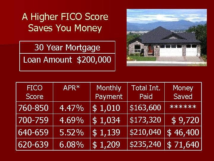 A Higher FICO Score Saves You Money 30 Year Mortgage Loan Amount $200, 000