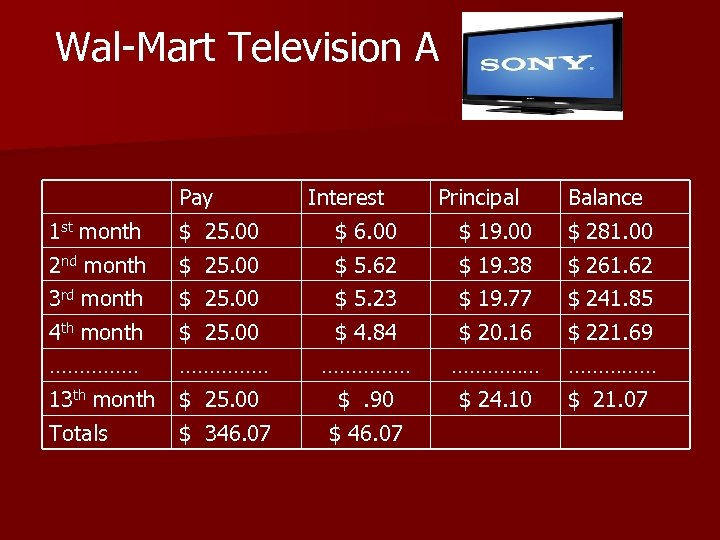 Wal-Mart Television A Pay $ 25. 00 Interest $ 6. 00 Principal $ 19.