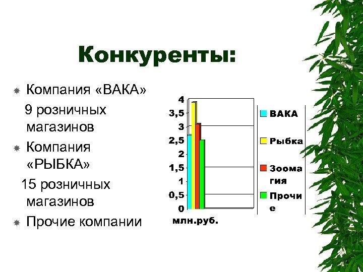 Конкуренты: Компания «ВАКА» 9 розничных магазинов Компания «РЫБКА» 15 розничных магазинов Прочие компании