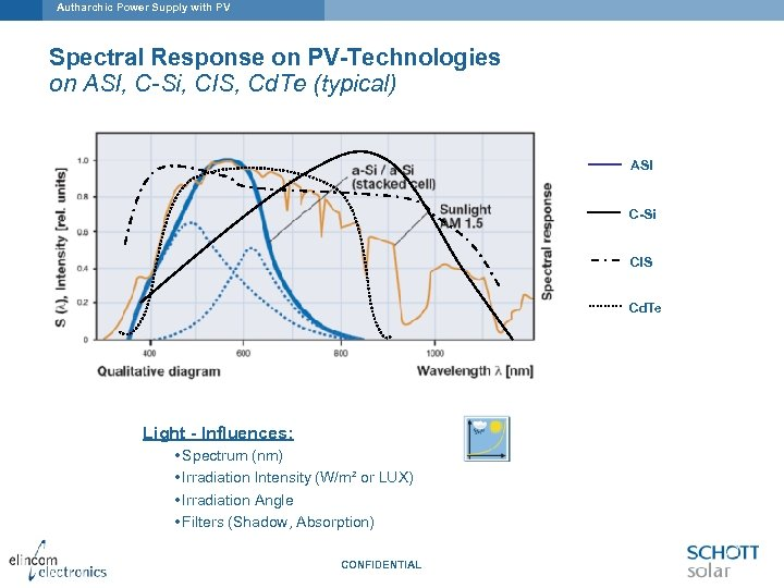 Autharchic Power Supply with PV Spectral Response on PV-Technologies on ASI, C-Si, CIS, Cd.