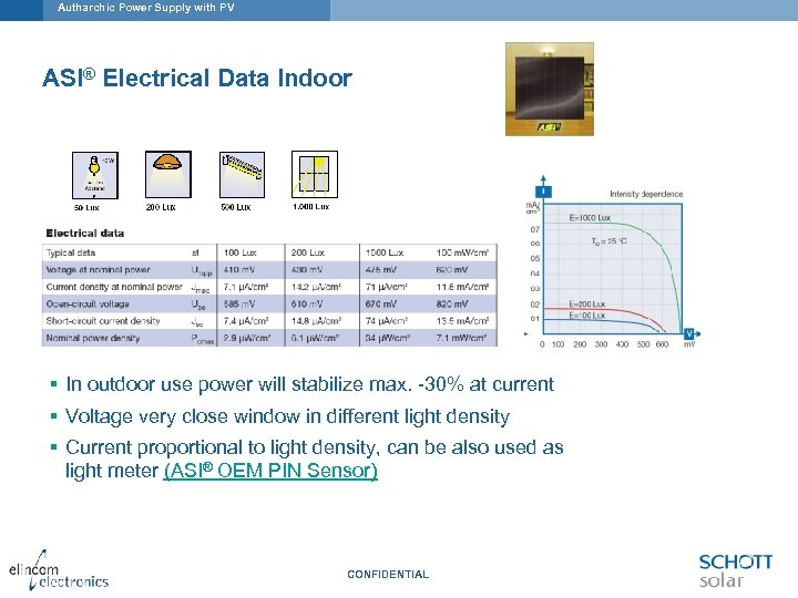 Autharchic Power Supply with PV ASI® Electrical Data Indoor § In outdoor use power