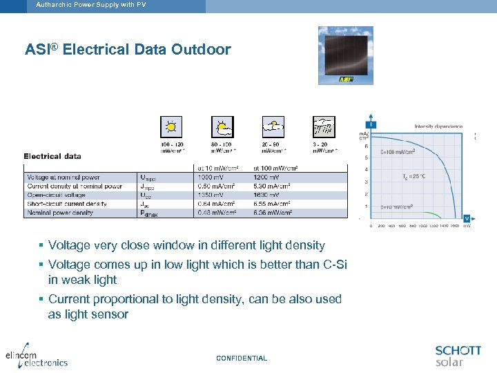 Autharchic Power Supply with PV ASI® Electrical Data Outdoor § Voltage very close window