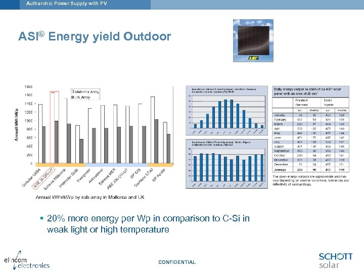Autharchic Power Supply with PV ASI® Energy yield Outdoor § 20% more energy per