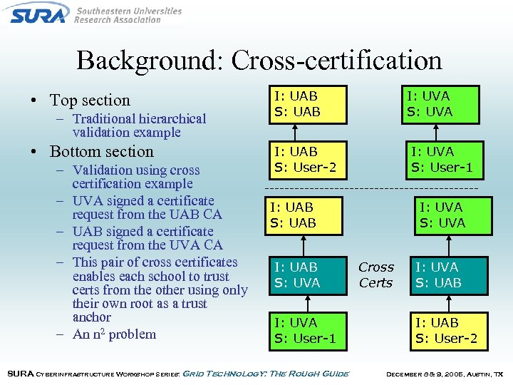 Background: Cross-certification • Top section – Traditional hierarchical validation example • Bottom section –