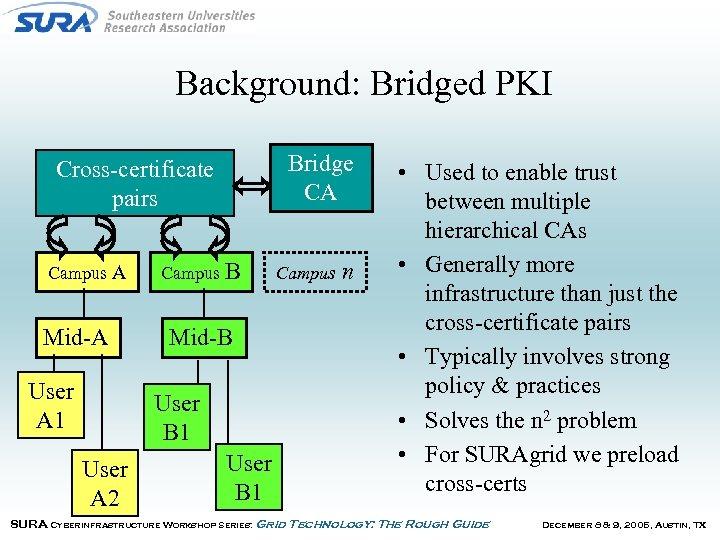 Background: Bridged PKI Bridge CA Cross-certificate pairs Campus A Mid-A User A 1 Campus