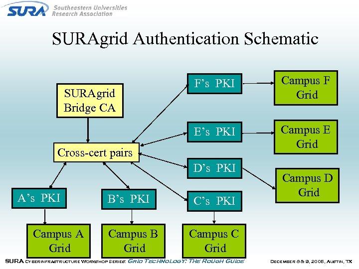 SURAgrid Authentication Schematic Campus F Grid E's PKI SURAgrid Bridge CA F's PKI Campus