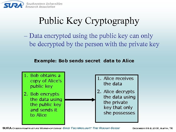 Public Key Cryptography – Data encrypted using the public key can only be decrypted