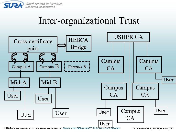 Inter-organizational Trust Cross-certificate pairs Campus A Mid-A User Campus B Mid-B User USHER CA