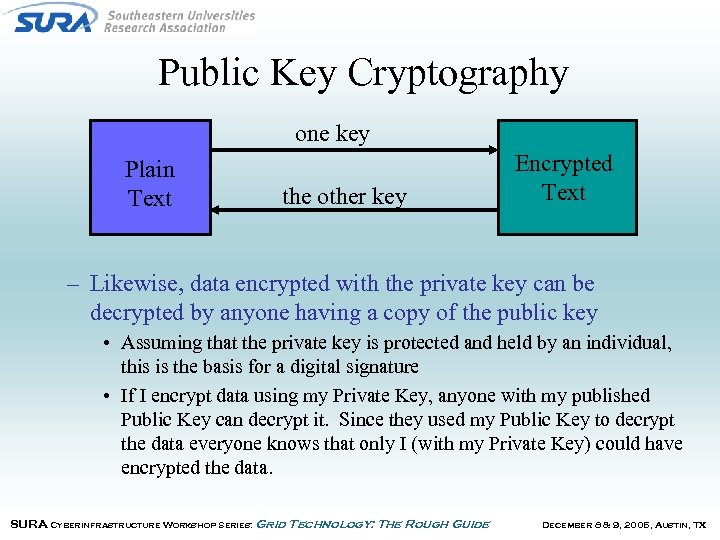 Public Key Cryptography one key Plain Text the other key Encrypted Text – Likewise,