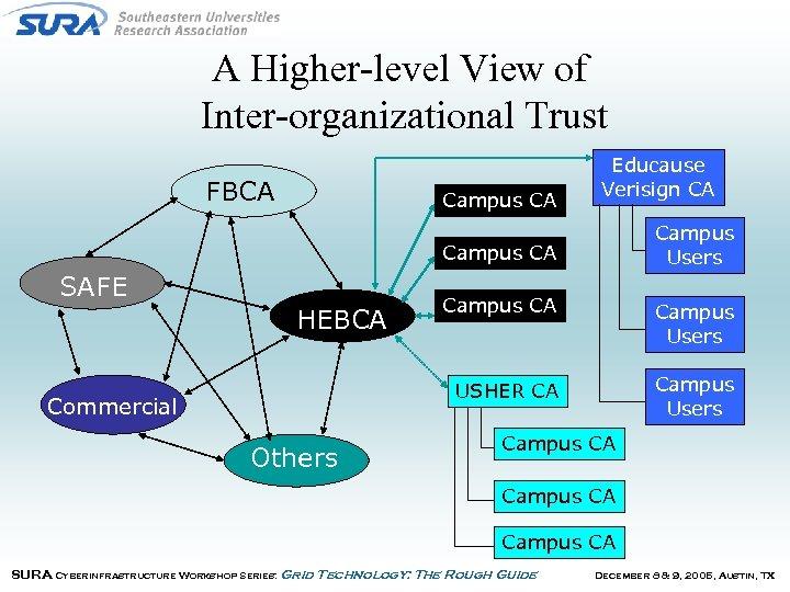 A Higher-level View of Inter-organizational Trust FBCA Campus CA Educause Verisign CA Campus Users