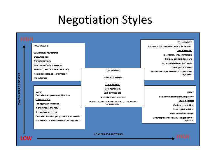Negotiation Styles HIGH COLLABORATE ACCOMODATE Problem solved creatively, aiming for win-win Characteristics: Build friendly