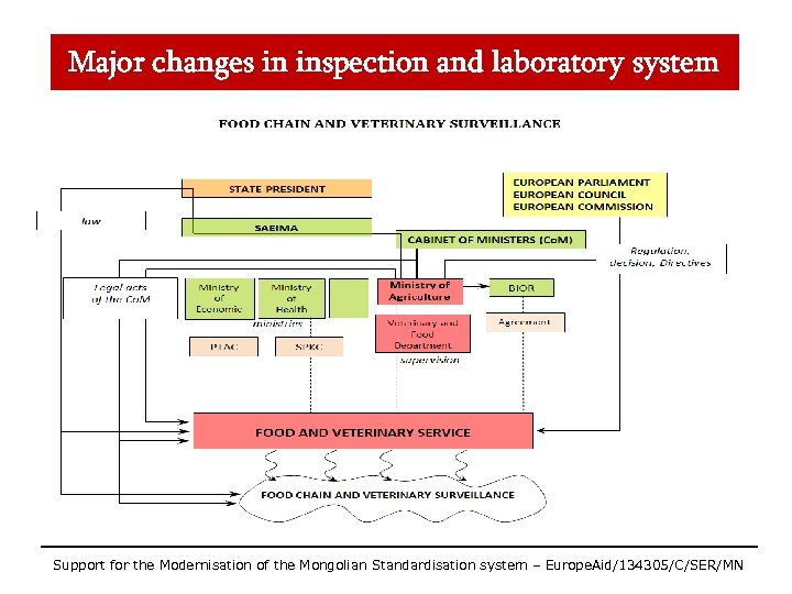 Major changes in inspection and laboratory system Support for the Modernisation of the Mongolian