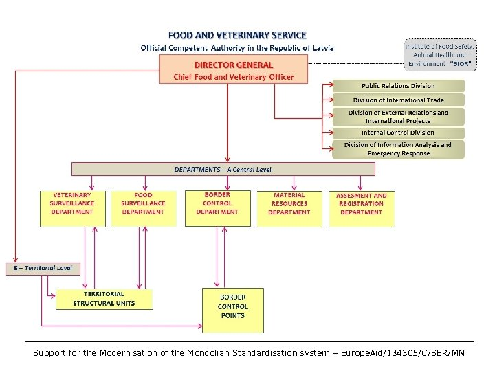 Support for the Modernisation of the Mongolian Standardisation system – Europe. Aid/134305/C/SER/MN