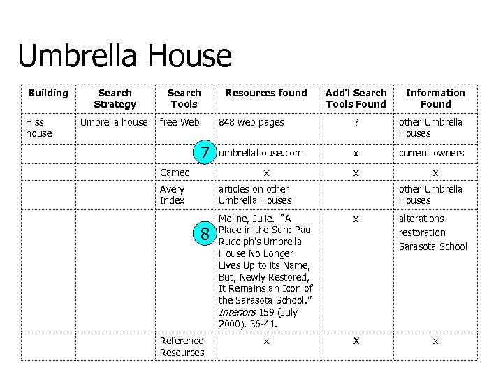 Umbrella House Building Hiss house Search Strategy Umbrella house Search Tools free Web Resources
