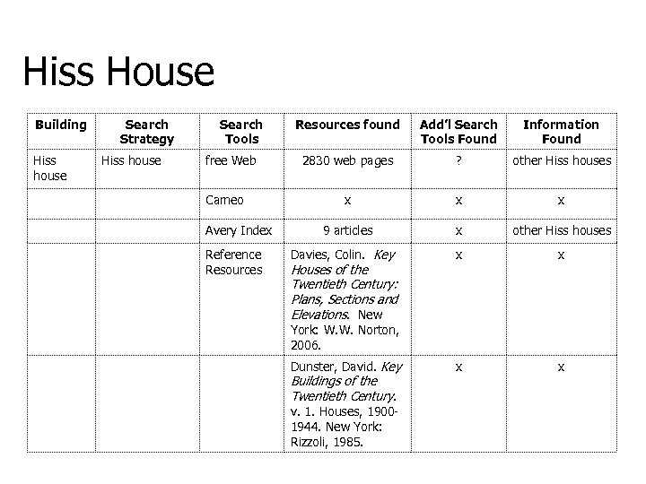 Hiss House Building Hiss house Search Strategy Hiss house Search Tools free Web Cameo