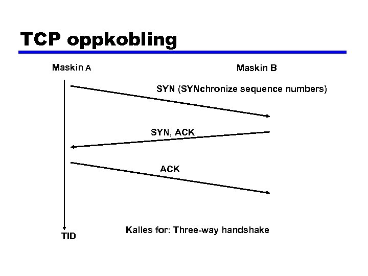 TCP oppkobling Maskin A Maskin B SYN (SYNchronize sequence numbers) SYN, ACK TID Kalles