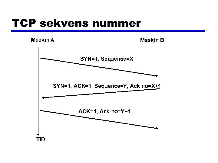 TCP sekvens nummer Maskin A Maskin B SYN=1, Sequence=X SYN=1, ACK=1, Sequence=Y, Ack no=X+1
