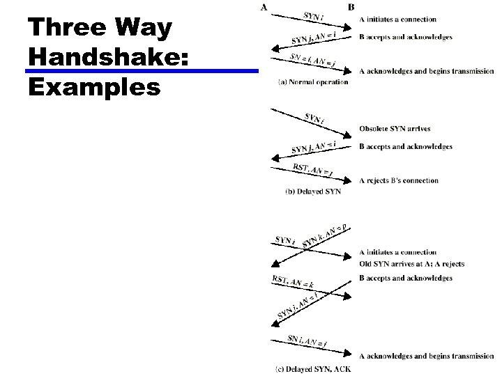Three Way Handshake: Examples