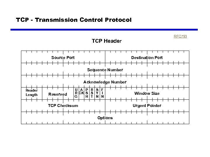 TCP - Transmission Control Protocol RFC 793 TCP Header Source Port Destination Port Sequence
