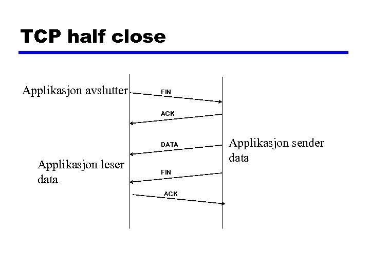 TCP half close Applikasjon avslutter FIN ACK DATA Applikasjon leser data FIN ACK Applikasjon