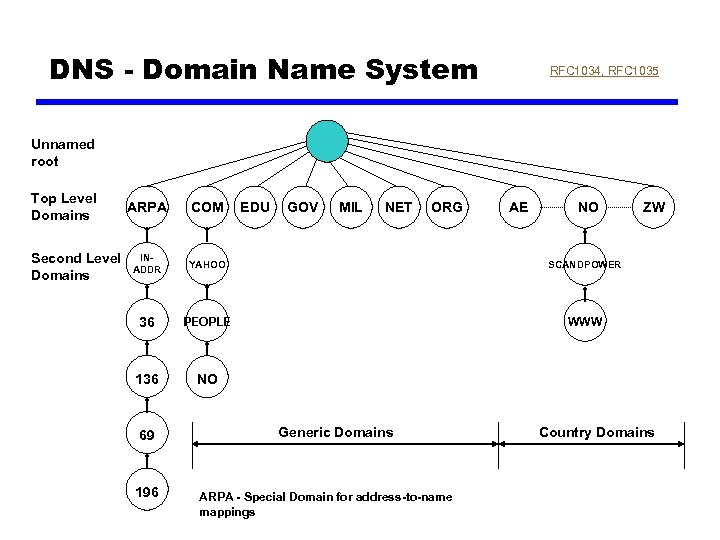 DNS - Domain Name System RFC 1034, RFC 1035 Unnamed root Top Level Domains