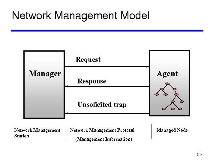 Network Management Model Request Manager Response Agent Unsolicited trap Network Management Station Network Management