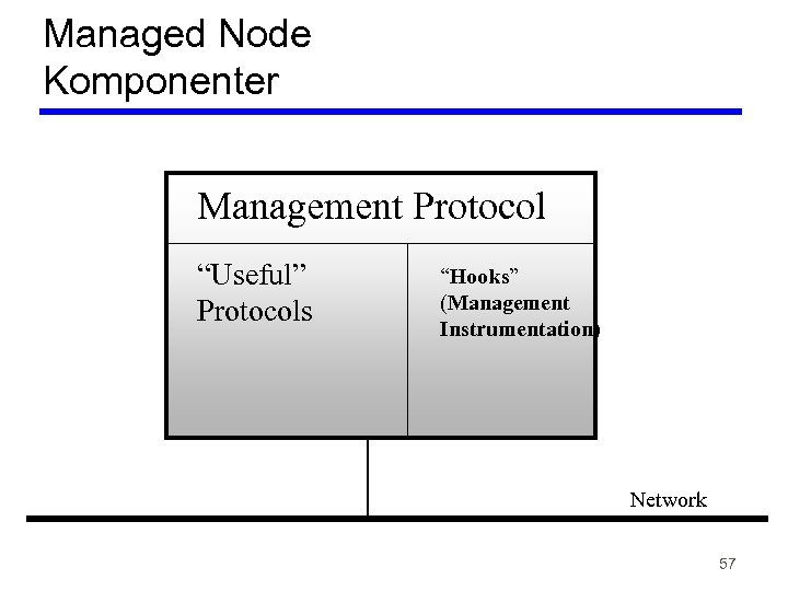 "Managed Node Komponenter Management Protocol ""Useful"" Protocols ""Hooks"" (Management Instrumentation) Network 57"