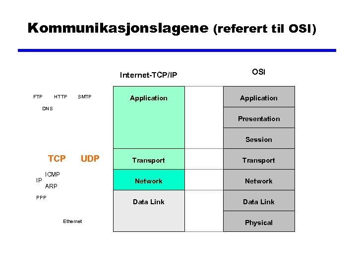Kommunikasjonslagene (referert til OSI) Internet-TCP/IP FTP HTTP SMTP OSI Application DNS Presentation Session TCP