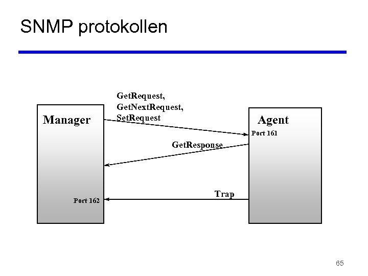 SNMP protokollen Manager Get. Request, Get. Next. Request, Set. Request Agent Port 161 Get.