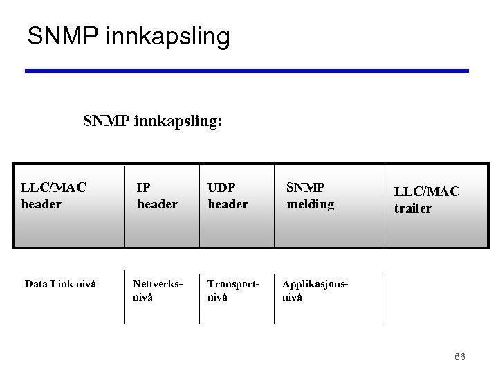 SNMP innkapsling: LLC/MAC header Data Link nivå IP header Nettverksnivå UDP header Transportnivå SNMP